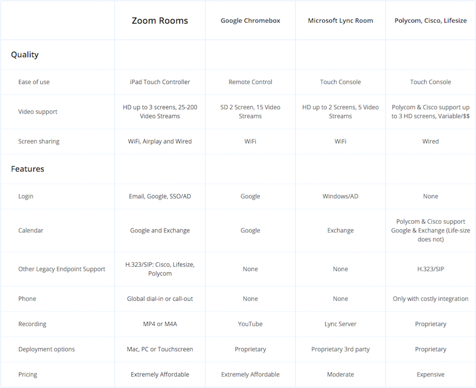 Cloud Video Conferencing and why we choose Zoom Rooms 2